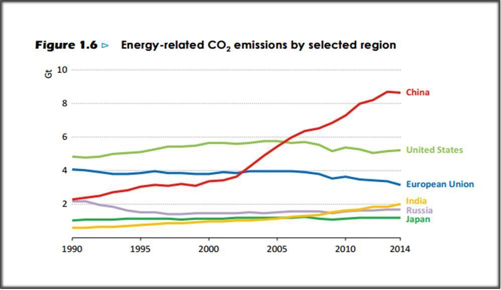 Evolución emisiones CO2 por región