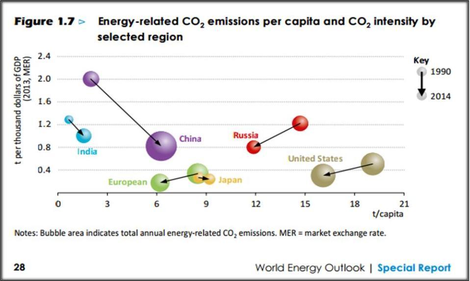 Emisiones CO2 per capita y por 1000$ GDP