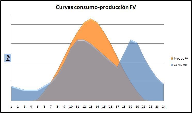 Curvas de producción fotovoltaica y consumo diario