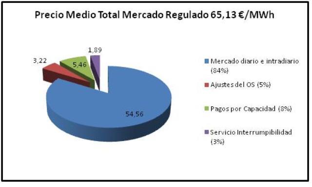 Grafico circular precio medio por categorias diciembre 2015