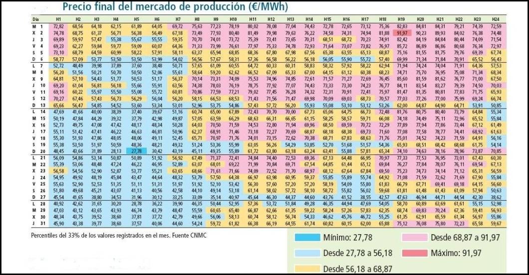 Precio horario de la energía eléctrica de mercado