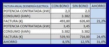 Ahorro en la factura eléctrica por bono social y potencia contratada