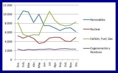Estructura de la generación de energía eléctrica a lo largo del año 2015 en España