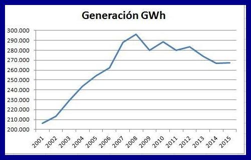 Generación de energía eléctrica anual en España