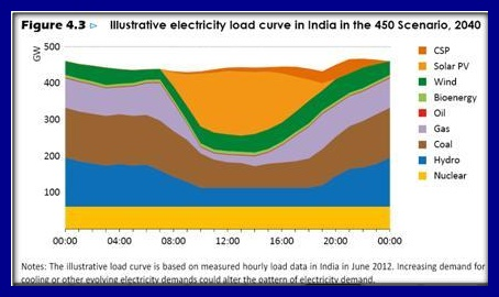 India electricity load curve 2040