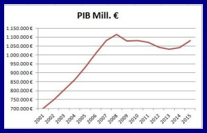 Foto PIB anual España en Millones de €.
