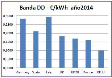 Gráfico comparación de precios de la electricidad banda DD entre UE y EEUU año 2014