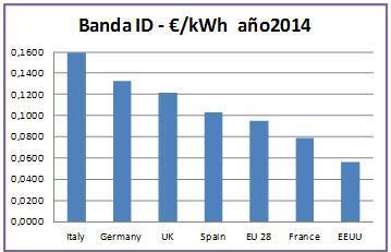 Gráfico comparación precio electricidad banda DD entre UE y EEUU en el año 2014