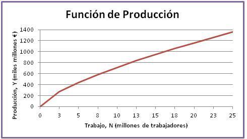 Foto de la función de producción