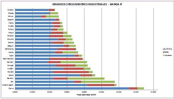 Gráfico comparación del precio de la electricidad en la banda IF en la UE en el año 2014.