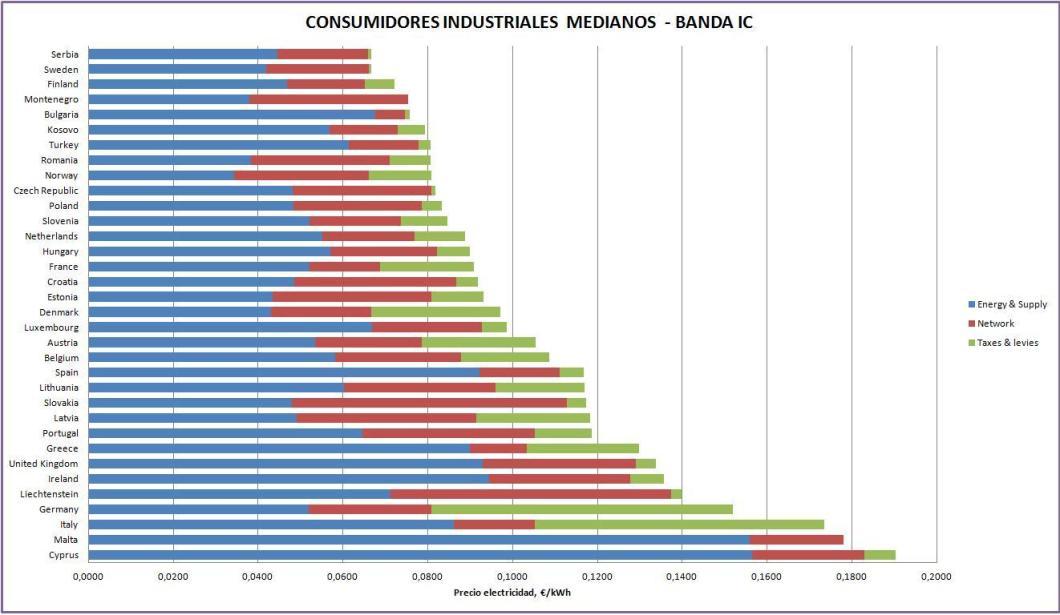 Gráfico comparación precio electricidad en la banda DC en la UE en el año 2014.