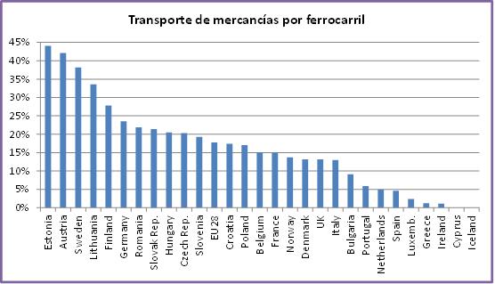Foto de porcentaje de utilización del ferrocarril como medio de transporte para mercancías en la UE, año 2013.