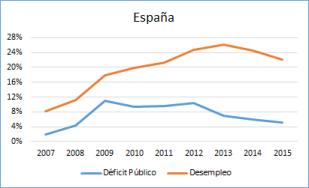 Foto Deficit Público y Desempleo en España