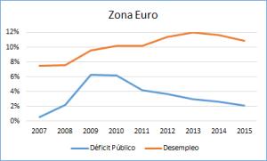 Foto Deficit Público y Desempleo en Eurozona