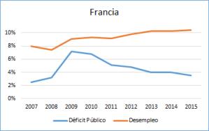 Foto Deficit Público y Desempleo en Francia