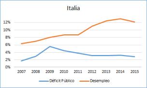 Foto Deficit Público y Desempleo en Italia