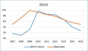 Foto Deficit Público y Desempleo en EEUU