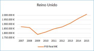 Foto PIB Real en Millones de € en Reino Unido