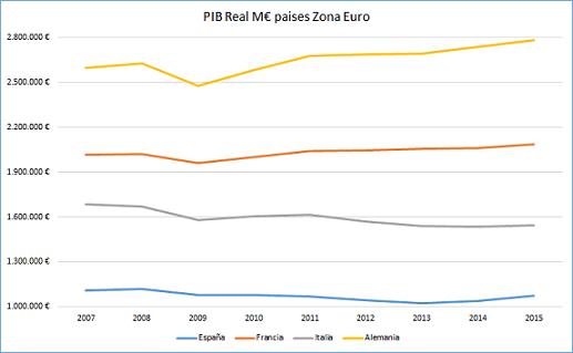 Foto PIB Real en Millones de € en Eurozona