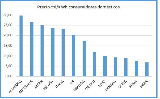 Precio ct €/Kwh consumidores domésticos por paises.