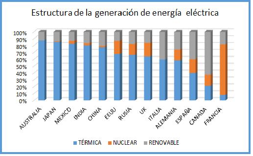 Estructura de la generación de energía eléctrica por paises.