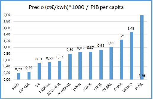 Precio ct €/Kwh * 1000 / PIB per cápita por paises