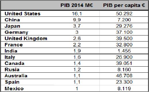 Cuadro PIB y PIB per cápita de los principales países en el año 2014.