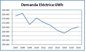 Gráfico Demanda eléctrica en España en GWh.