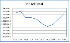 Gráfico PIB Real España Millones de €