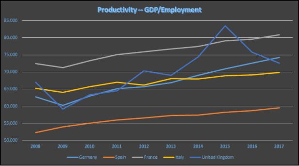 Figura 1. Productividad de las 5 primeras economías de la UE