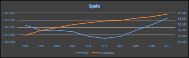 Figura 2. PIB y Productividad en España