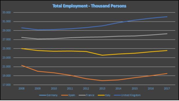 Figura 3. Número de personas empleadas en las 5 primeras economías de la UE