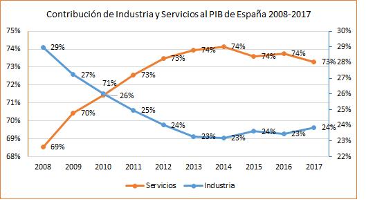 Figura 4. Contribución de los sectores industria y servicios al PIB nacional durante el periodo 2008-2017