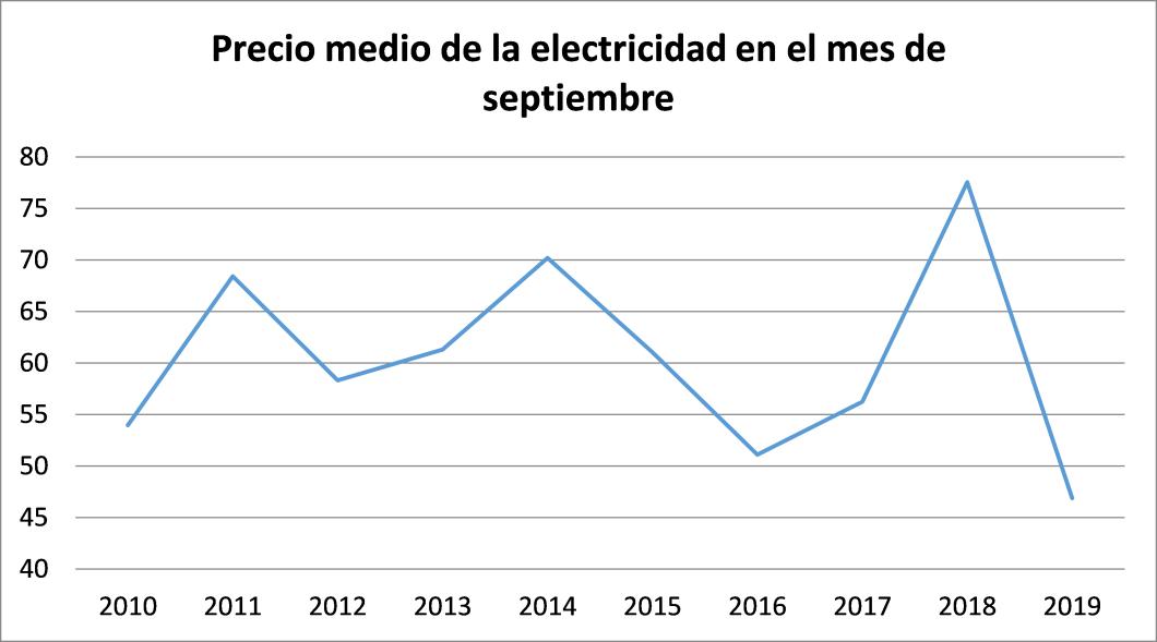 Figura 1. Precio de la electricidad en el mes de septiembre. Serie 2010-2019.
