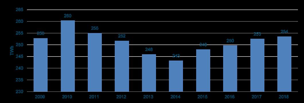Figura 11. Evolución de la demanda eléctrica peninsular en b.c. en los últimos 10 años. REE