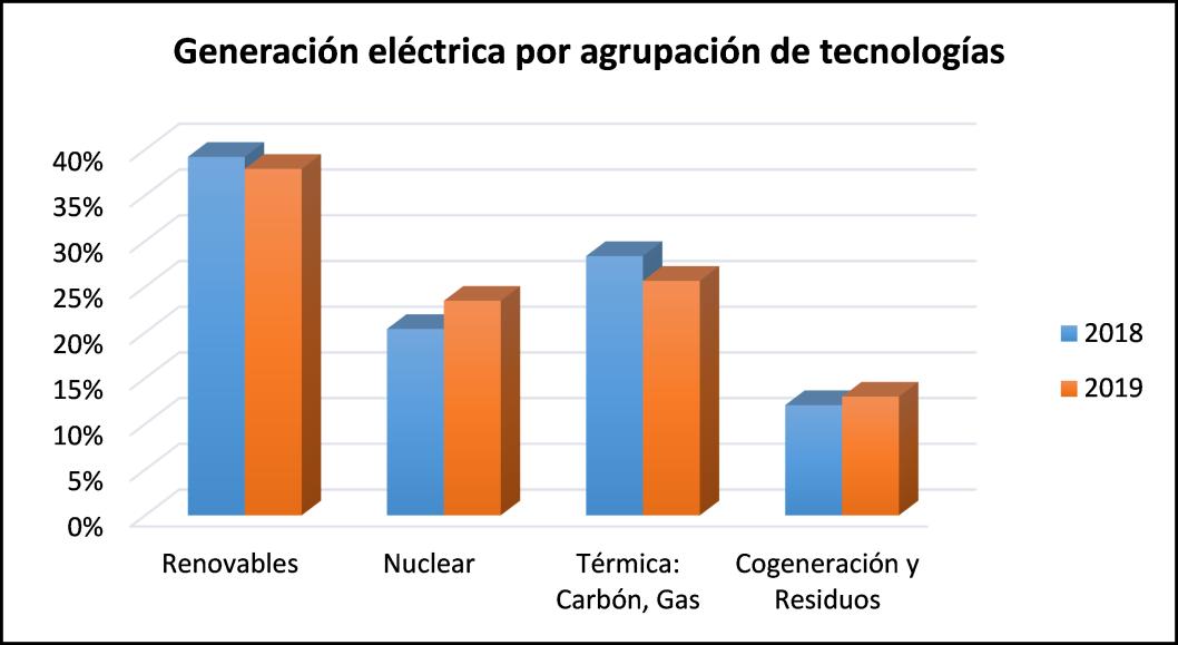 Figura 2. Generación eléctrica en 2018 y 2019 por agrupaciones de tecnologías