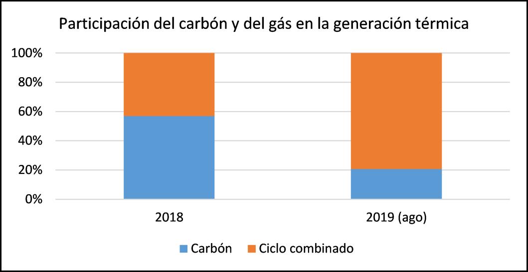 Figura 4. Participación del carbón y GN en la generación térmica en 2018 y 2019