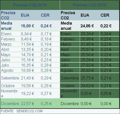Figura 7. Precio CO2 en 2018 y 2019